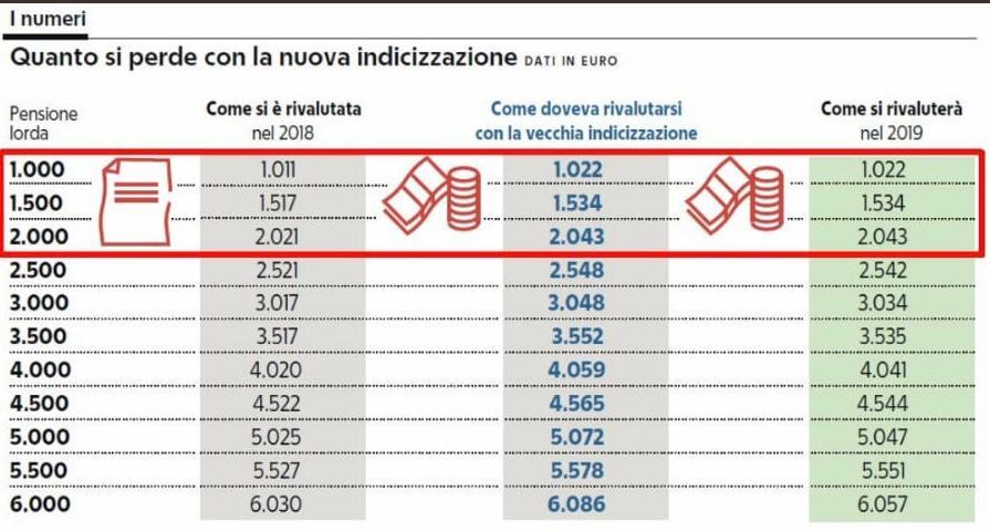 Fonte: Repubblica.it