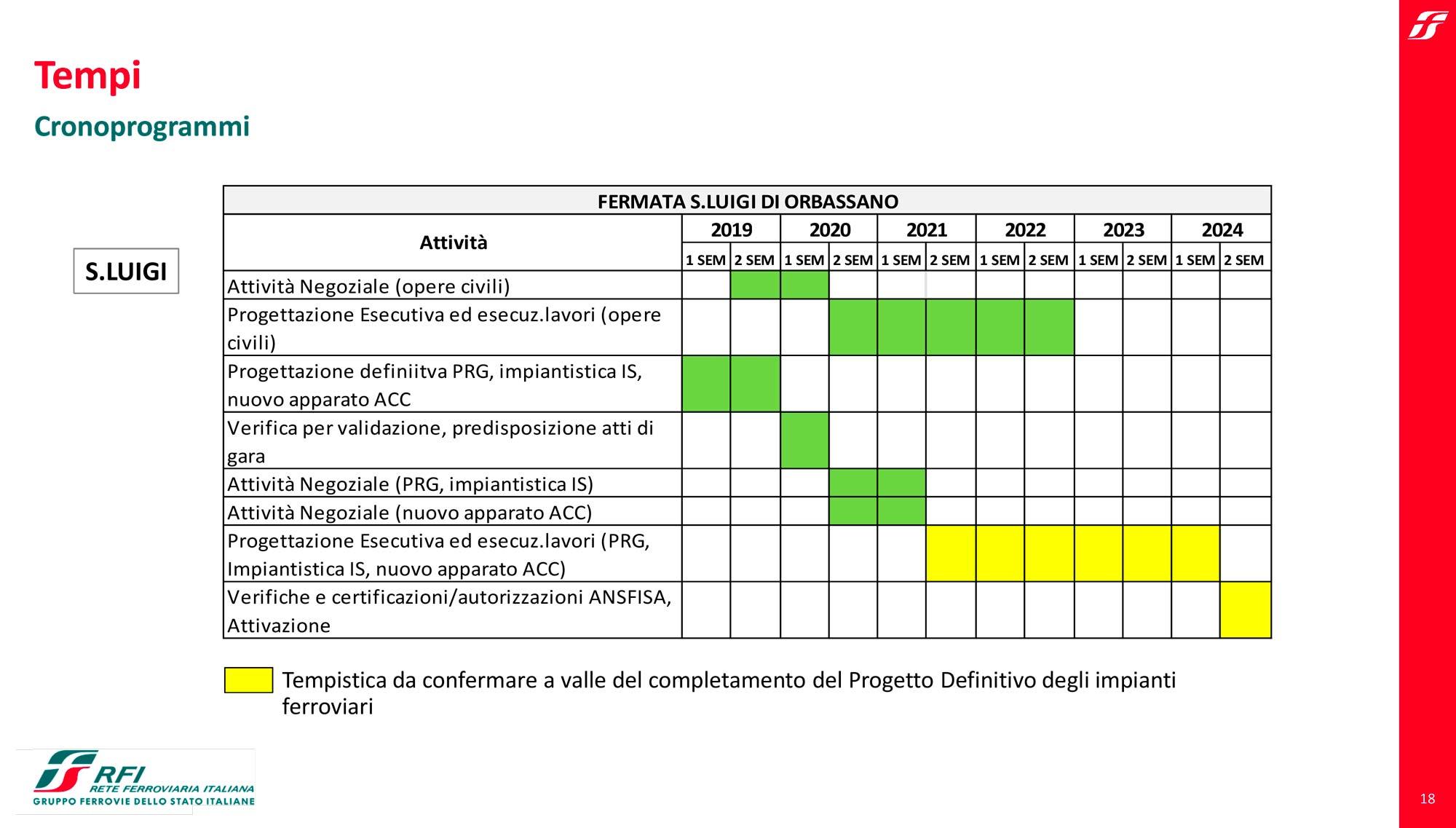 Dal Cronoprogramma di Rfi sulla realizzazione della Sfm5